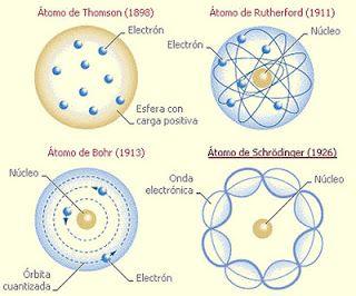 Explicación de los fenómenos eléctricos:  el modelo atómico