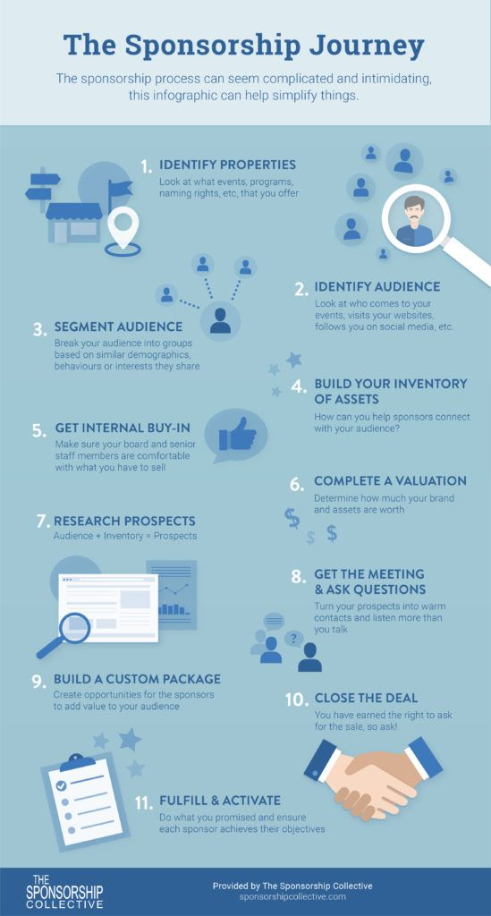 Handy Infographic Outlining The Steps To Getting Sponsors For Your Events Event Sponsorship Infographic Sponsorship