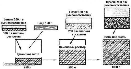 бетонная смесь для фундамента