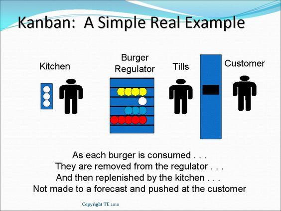 Kanban Manufacturing Pull System Bin Systems And Conwip Kanban Lean Manufacturing Kanban Cards
