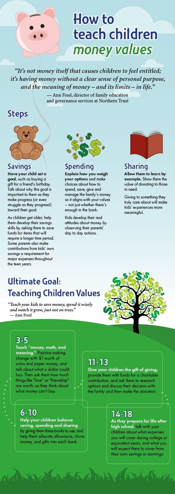 When teaching kids money values, it's important to remember the 3 S's: spending, saving & sharing. Get more tips in our new infographic.
