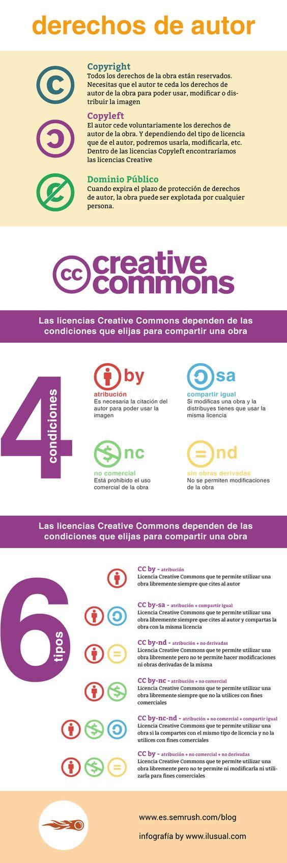 Derechos de autor en imágenes online y licencias Creative Commons #infografia #infographic: