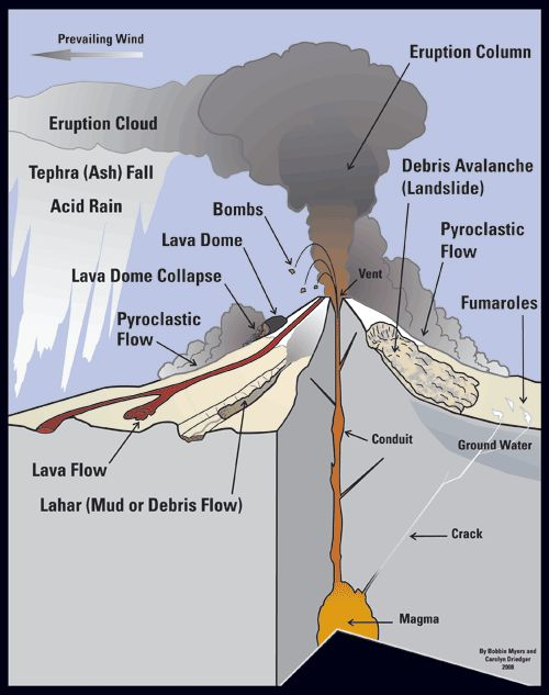 This is an extremely thorough diagram of a volcano. One ...