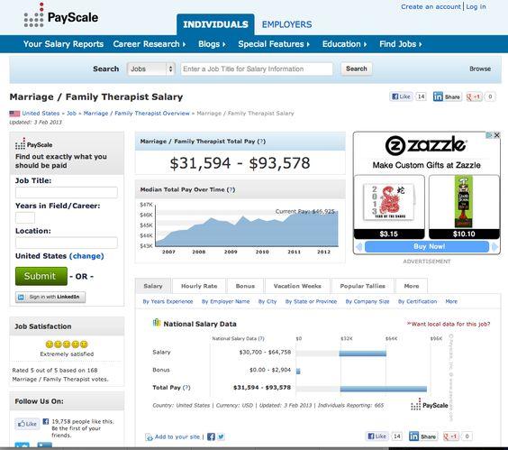 Marriage and Family Therapist salary range - MFT Exam - Pinterest ...