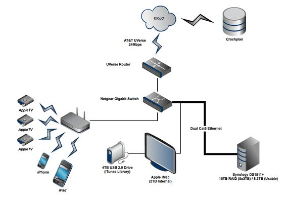 Planning Your Home Network Design - http://homedecormodel.com/planning-your-home-network-design/
