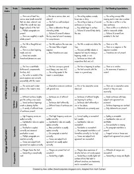 61 writing traits rubric