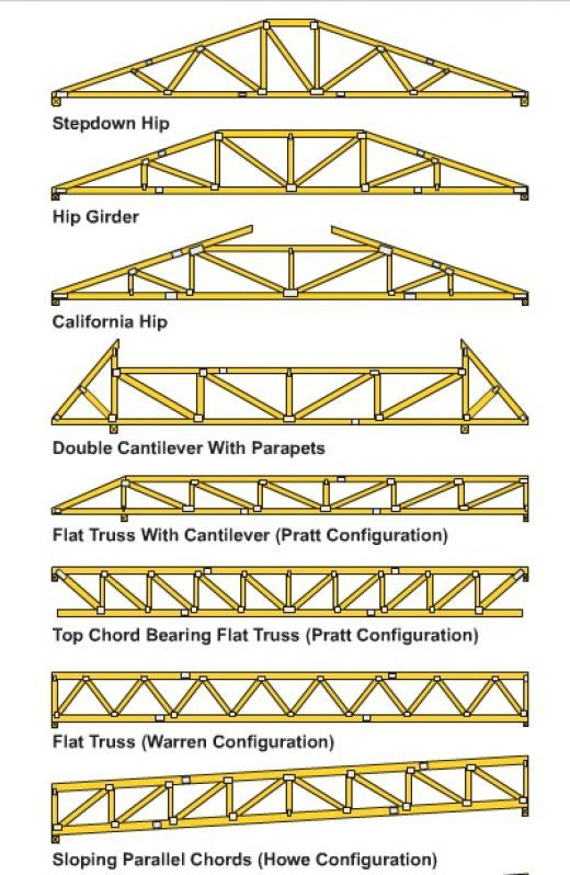 How To Build Wooden Roof Trusses The Roof Weights And
