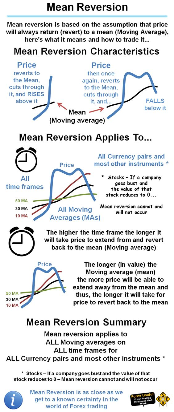Mean reversion trading forex