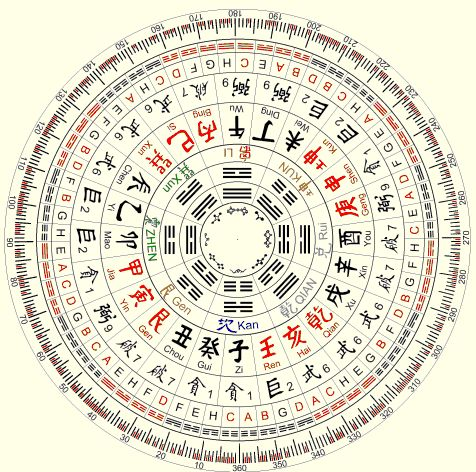 the Feng Shui Compass: