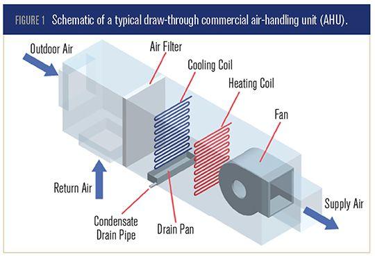 Air Handling Unit Schematic Diagram on