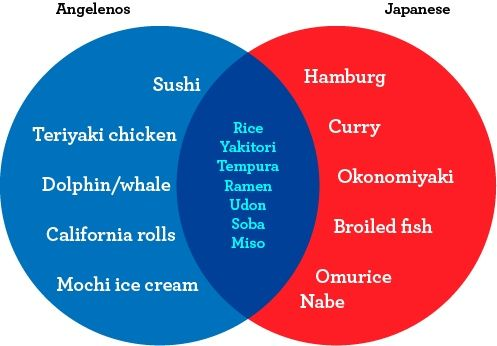 L.A.'s Idea of Japanese Food vs. What Japanese Really Eat by Andrew Froug, laweekly #Venn_Food_Diagram #Japanese_Food #Andrew_Froug #laweekly: Japanese Food, Food Diagram, Food Network/Trisha, Food Infographics, Food Andrew, Healthful Foods, Food Venn