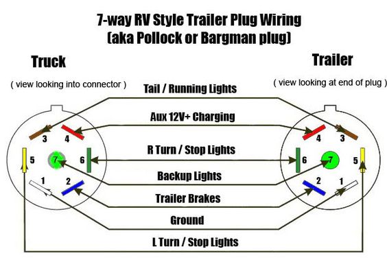 4ee2b2935c5033c39f0666c39b7e3059 rv camping camping ideas rv trailer plug wiring diagram non commercial truck, fifth 7 way trailer plug wiring diagram gmc at n-0.co