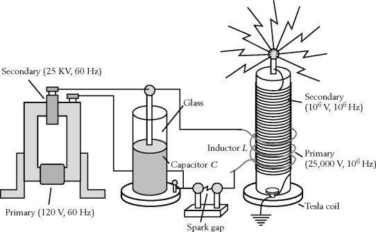 Classification Of Homemade Generators Generator Has Kinetic Energy Source Rotary Motion Generators Do Not Need Dynamic Tesla Coil Tesla Coil Circuit Tesla