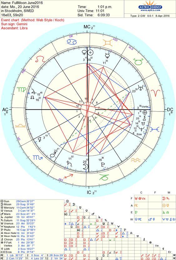 Fullmåne +sommarsolstånd 2016 - 1. Allmän astrologi - Astrologi iFokus