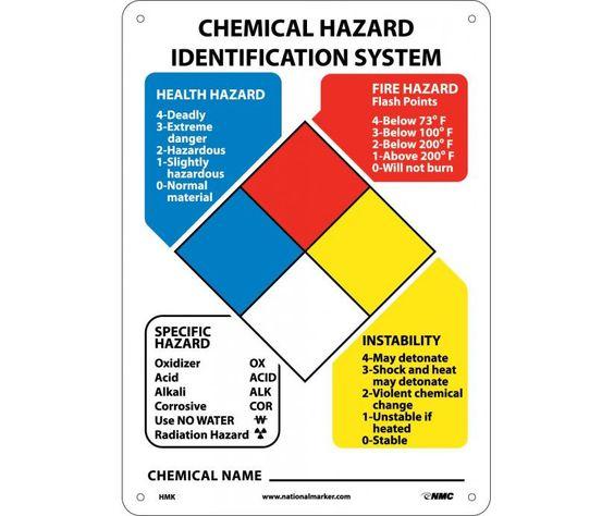 Chemical Hazard Identification System Hazardous Material