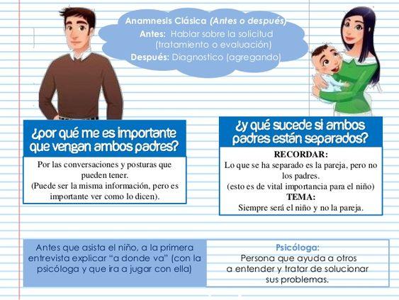 Anamnesis Clásica (Antes o después) Antes: Hablar sobre la solicitud (tratamiento o evaluación) Después: Diagnostico (agre...