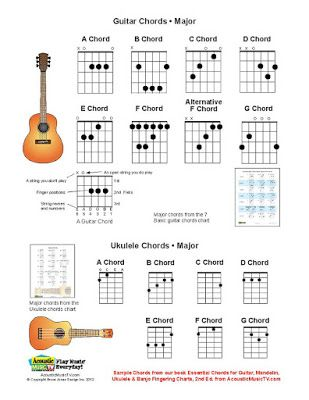 Ukulele ukulele chords major : Ukulele, TVs and Music tv on Pinterest
