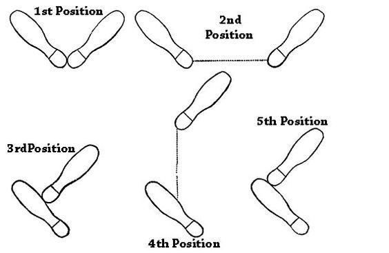 5 proper foot positions in ballet