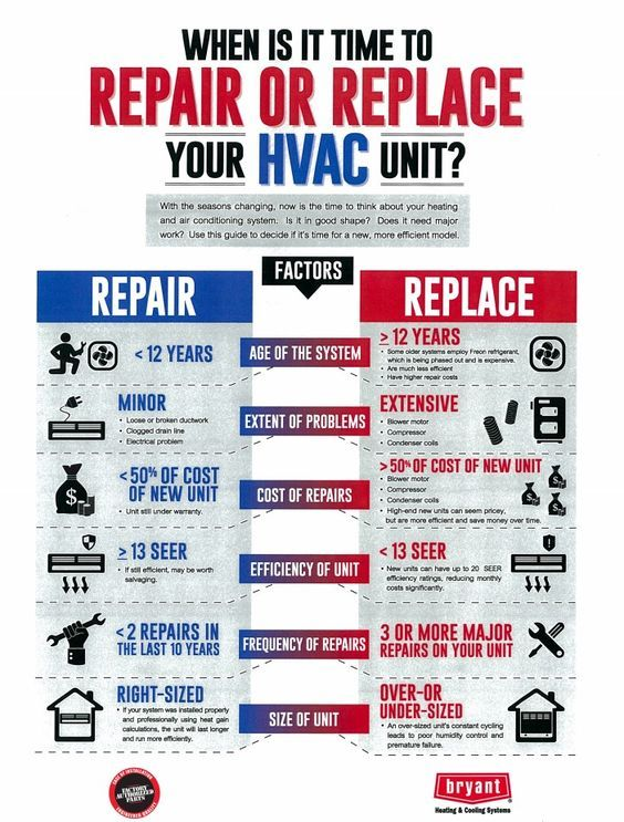 Hvac Repair Or Replace Infographic Hvacsystem Hvac Hvacrepair
