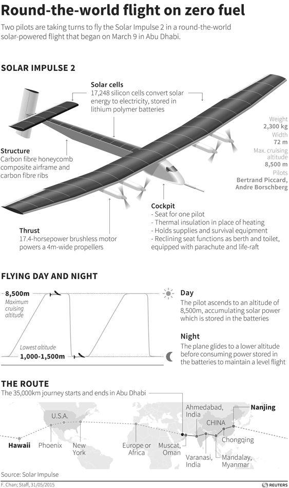 Solar Impulse The Solar Impulse Plane Image Taken From Econews   Helicopter  Pilot Resume  Helicopter Pilot Resume