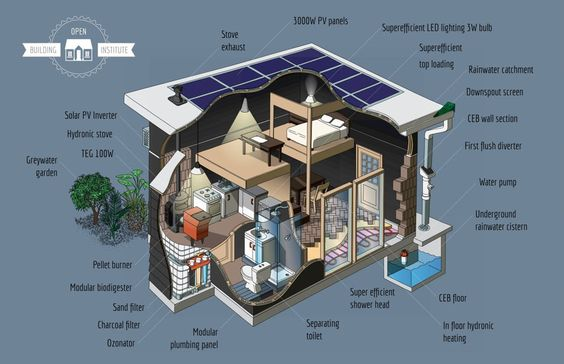 Proyecto para desarrollar viviendas ecológicas, modulares y asequibles.  Open Source Ecology & Open Building Institute pretenden conseguir un modelo de construcción de viviendas super-asequibles al integrar conceptos de open-source hardware y de diseño modular y ecológico.