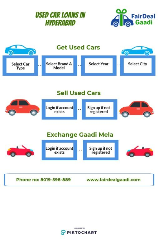 Fair Deal Gaadi Is One Of The Great Platforms Which Offers You A