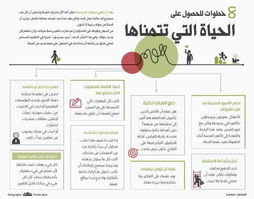 8 خطوات للحصول على الحياة التي تتمناها Learning Websites Work Motivation Motivation