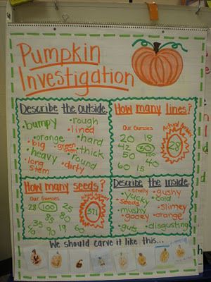 anchor chart pumpkins. I love this idea for a classroom, you can have the chart up for all of fall and refer to the words used to describe the outside and inside for writing activities. This Pumpkin investigation provides math and reading opportunities. The bottom portion gives the kids ownership over the chart and doing it as a class after reading a fun linked book would give the same feelings.