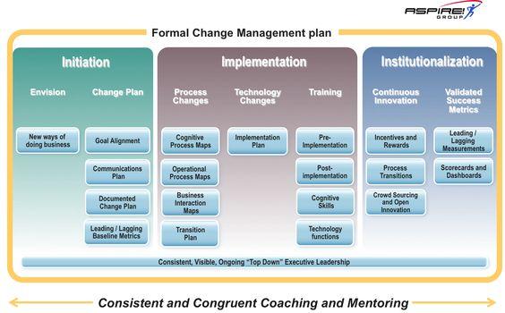 Model  Change Management Concepts    Change
