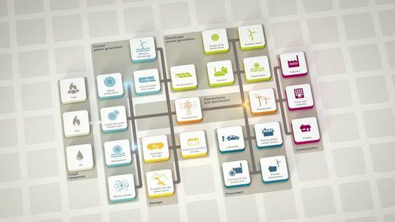 Power Matrix Teaser. Intro für den Siemens Energiewende-Dialog https://blogs.siemens.com/theenergyblog/stories/1043/trackback