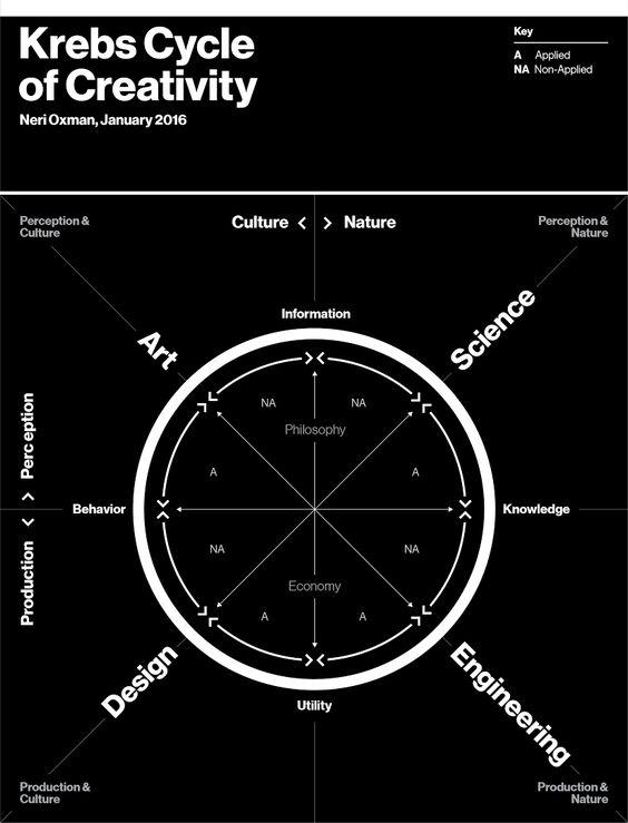 Profundo y espectacular artículo (y gráfico) sobre la retroalimentación entre diseño, arte, ciencia, ingeniería #STEMooc
