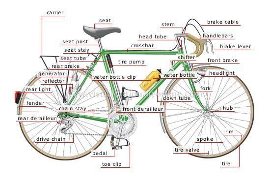 Bike Vocabulary
