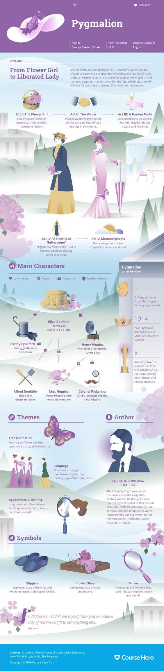 this coursehero infographic on pyg on is both visually study guide for george bernard shaw s pyg on including act summary character analysis and more learn all about pyg on ask questions