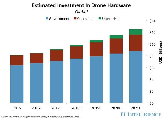 The Drones Report: Research, Use Cases, Regulations, and Problems - Business Insider