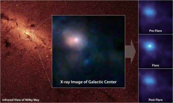 A seguros 27 mil anos-luz de distância da Terra, no centro da nossa galáxia, há um buraco negro com uma massa 4 milhões de vezes maior do que a do sol. Conhecido como Sagittarius A*, esse gigante é, felizmente, menos voraz do que buracos negros do centro de outras galáxias. Apesar disso, de vez em quando ele entra em atividade intensa.