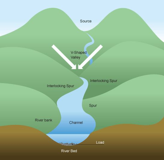 River Landform #geography #revision Social Studies Pinterest - land form