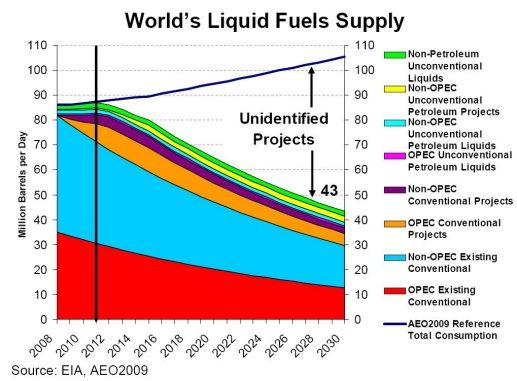 If everyone used as much energy as Americans, we'd run out of oil in 9years