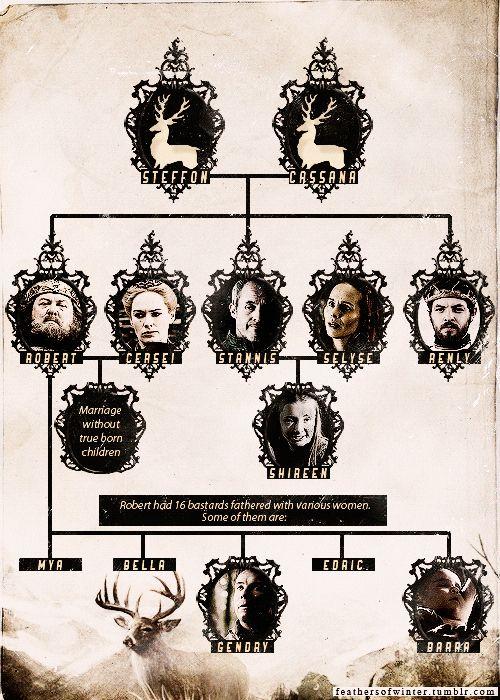 game of thrones family tree pdf