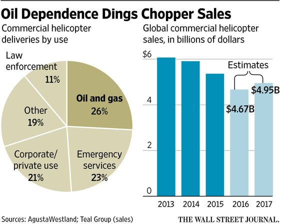 Helicopters Are Unlikely Victim of Oil Downturn: With no recovery in sight, industry has to look... - Kathryn's Report
