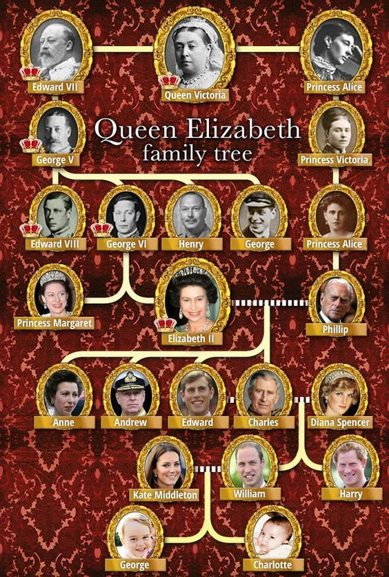 Queen Elizabeth and Prince Philip's family tree from Queen Victoria. HUGE mistake made in Philip's line...the photo of Princess Victoria is that of Princess Alice's (above) sister who became Empress of Germany. Princess Alice became Princess of Hesse and by Rhine; her daughter was Victoria of Hesse.