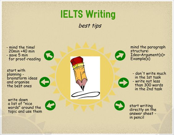 How can i study ielts well??i'm so frustrated!!!?