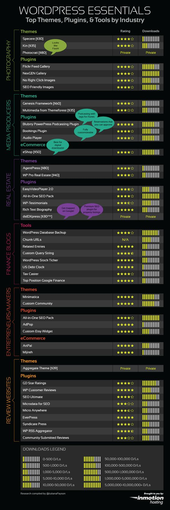 WordPress Essentials, Top Themes, Plugins and Tools by Industry #Infographic