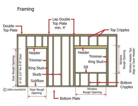How To Frame A Window And Door Opening In 2020 Framing Construction Home Construction Building A House