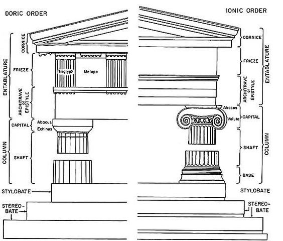 DORIC And IONIC Orders: The Elevation Of A Greek Temple Is