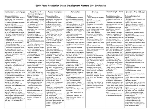 REVISED EYFS Development matters 30-50 months on one page.doc