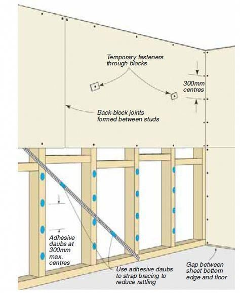 Advice Tactics And Quick Guide In The Interest Of Receiving The Very Best Result And Also Creating T Drywall Installation Framing Construction Partition Wall
