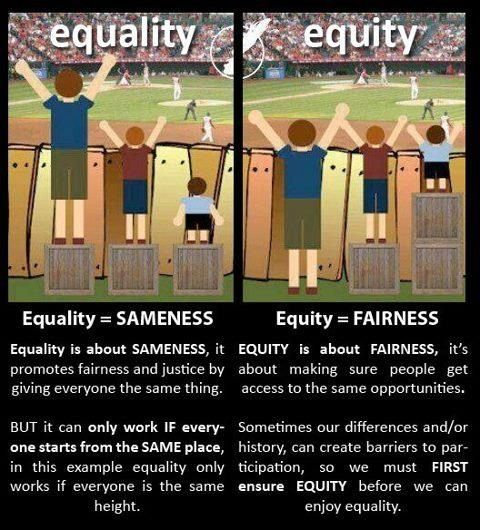 I feel that this pin would be appropriate for BOTH my equality and equity board! This is a great example of the differences between equality and equity. Equality is sameness, which means that everyone should get the same piece. Equity is fairness, meaning it is there for everyone and they have the right to it.