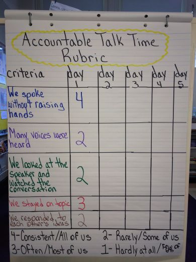Class rubric for accountable talk time