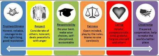 6 pillars of character