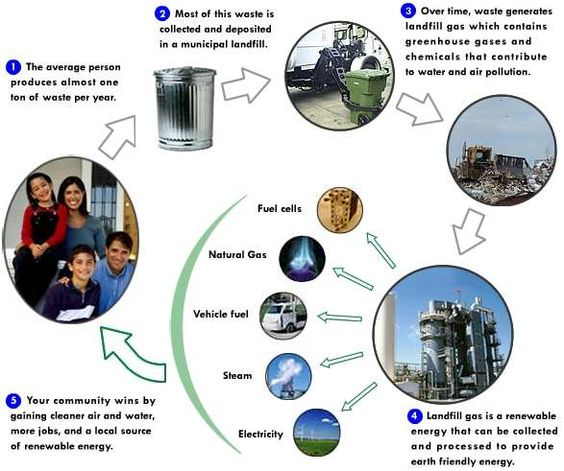 Waste to Energy Schematic: